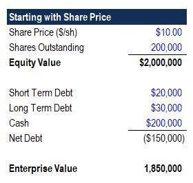 enterprise value vs equity value table