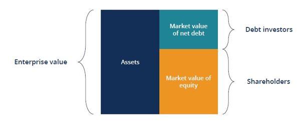 enterprise value vs equity value graph